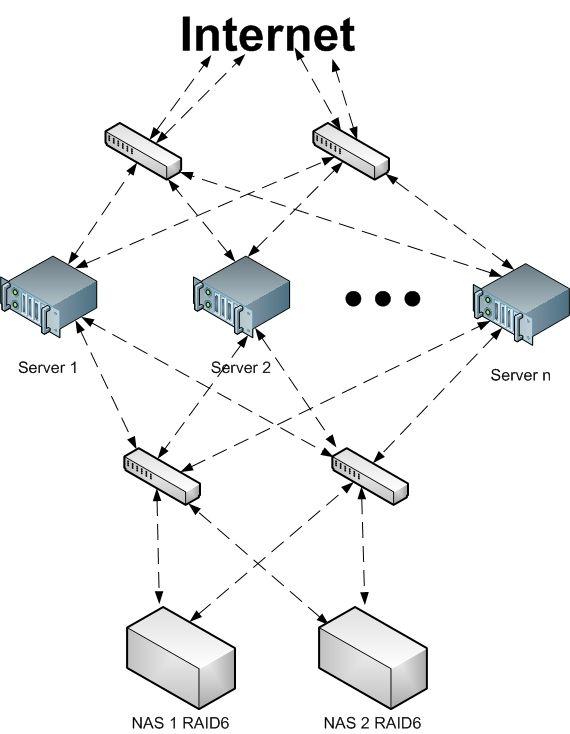 VPS netwerk diagram