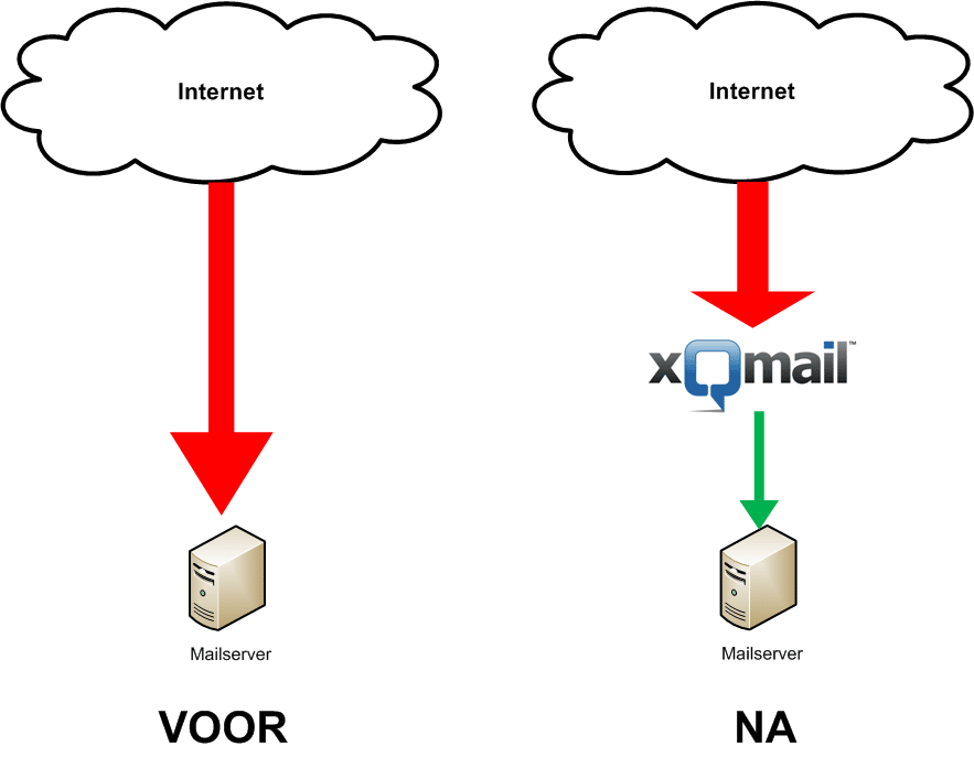 xQmail netwerk voor en na